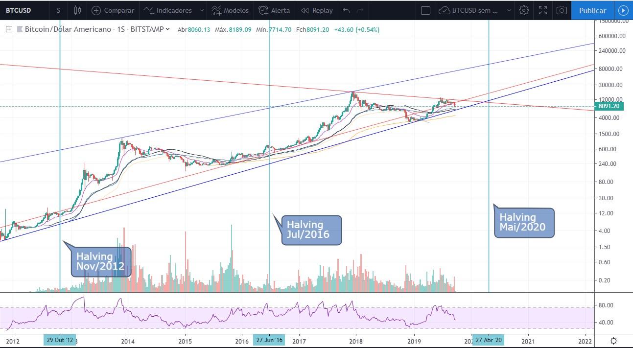 Análise Bitcoin Halving