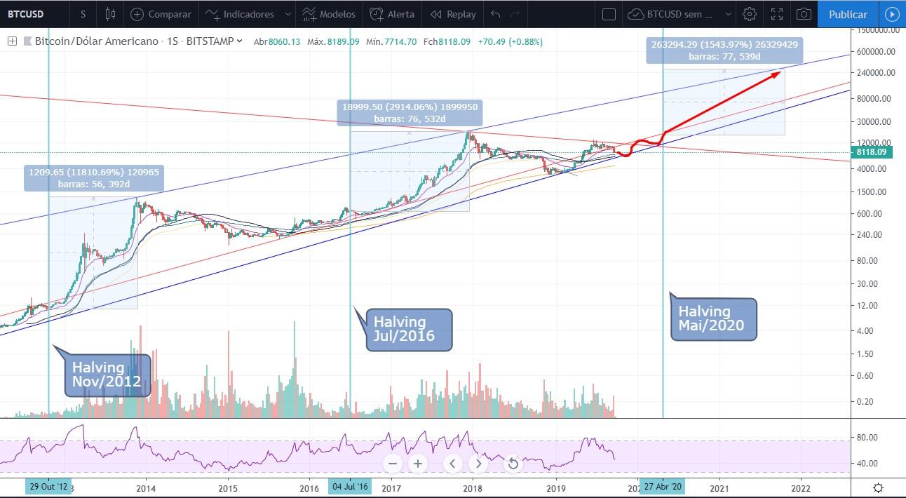 Análise Bitcoin Semanal