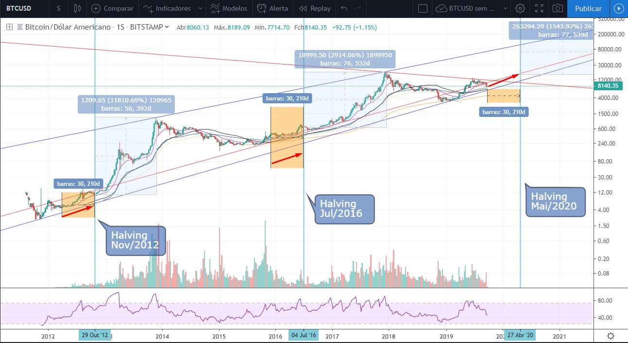 Análise Bitcoin pré-halving