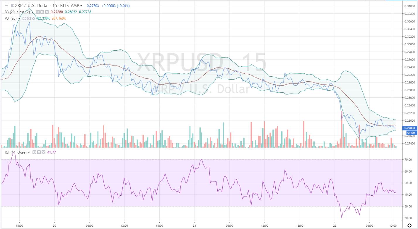 Análise e previsão de preços do XRP da Ripple 3