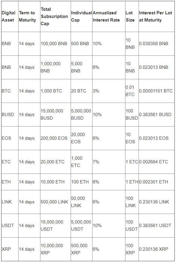 Novidades na Binance: trocas P2P e empréstimos 2