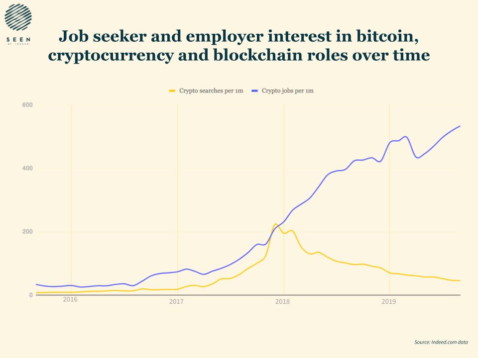 Empleos de criptomonedas y blockchain