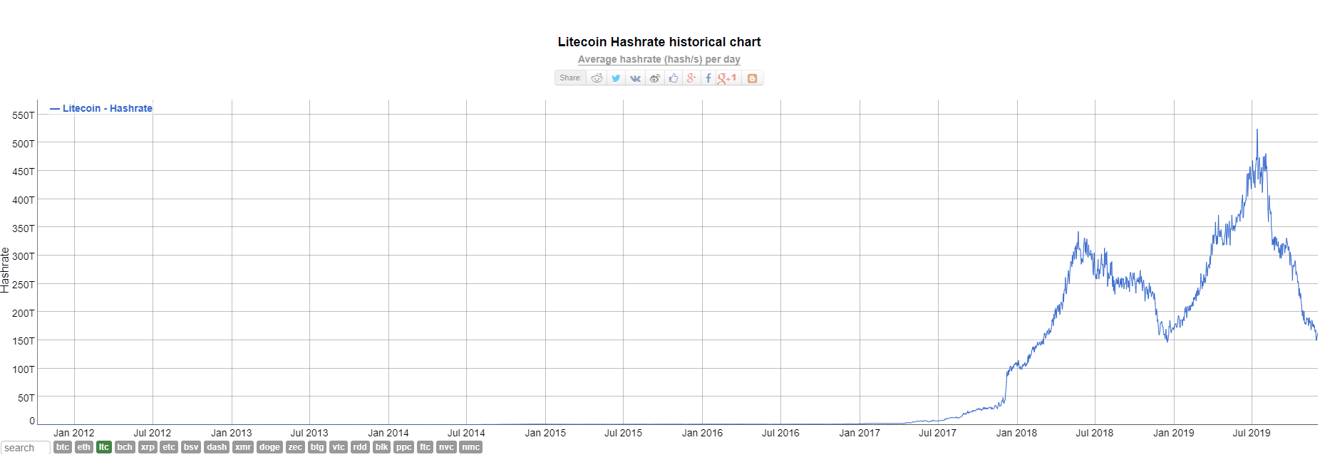 hashrate en la red Litecoin