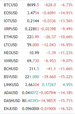 bitcoin altcoins queda