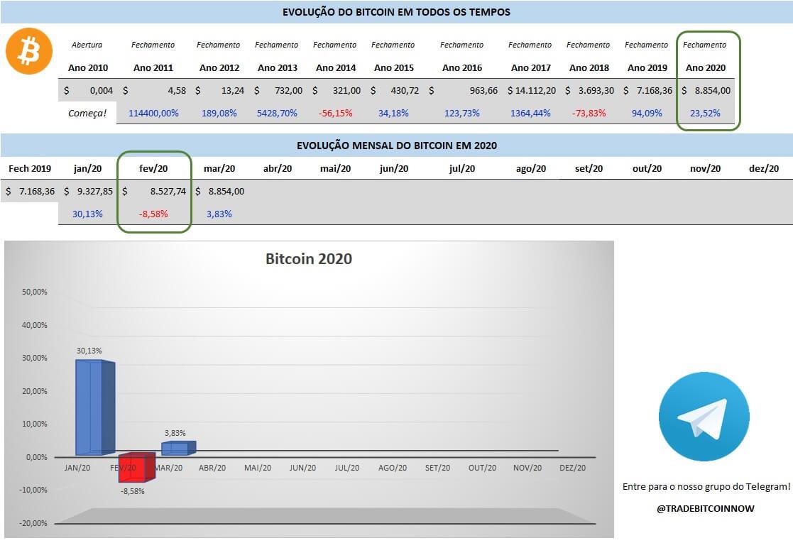 Evolução mensal do Bitcoin
