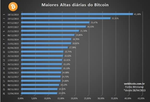 Maiores altas do Bitcoin