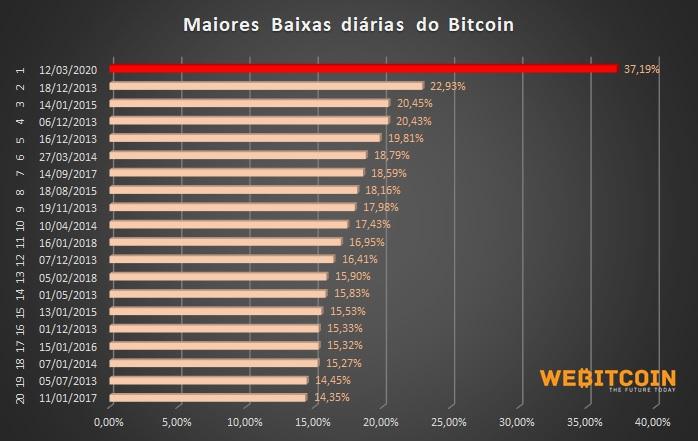 Maior queda da história do bitcoin
