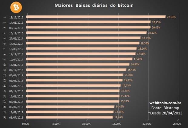 Maiores baixas do Bitcoin