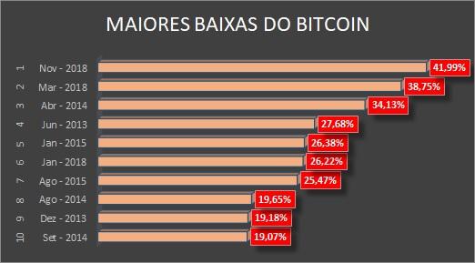 Maiores baixas do Bitcoin por mês