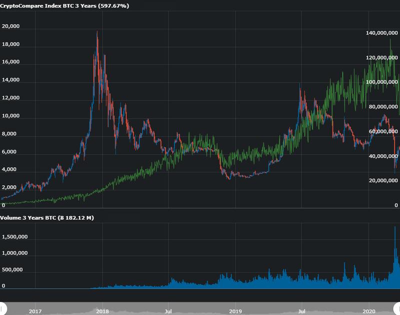 hashrate do bitcoin