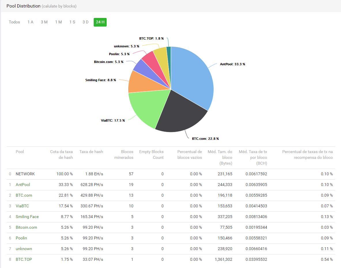 mineração rede bitcoin cash