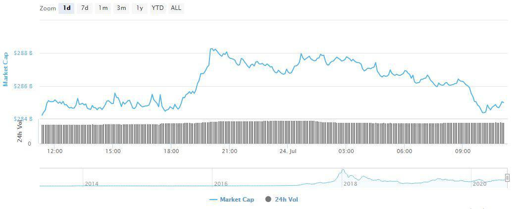 mercado cripto 4 bilhões