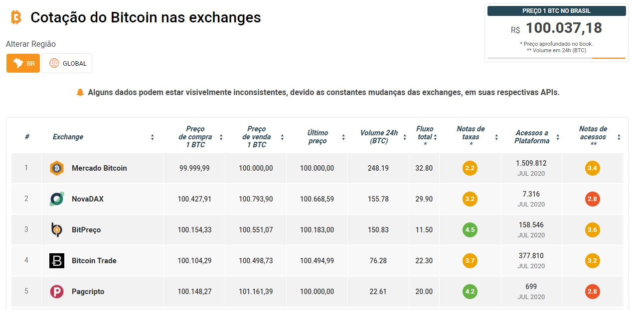 Bitcoin R$ 100 mil