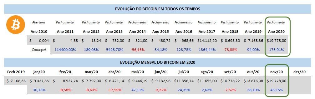 Bitcoin ATH Evolução histórica
