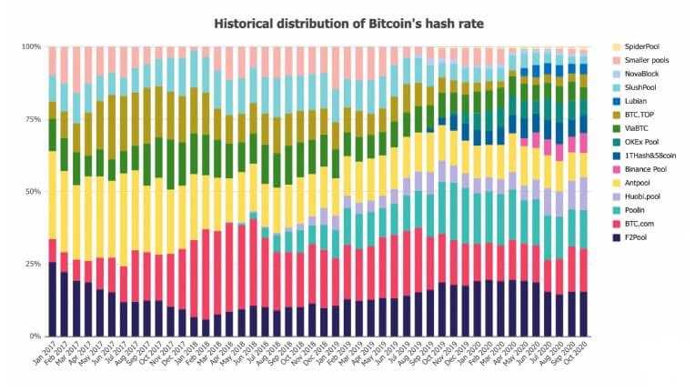 Pool de Mineração Bitcoin