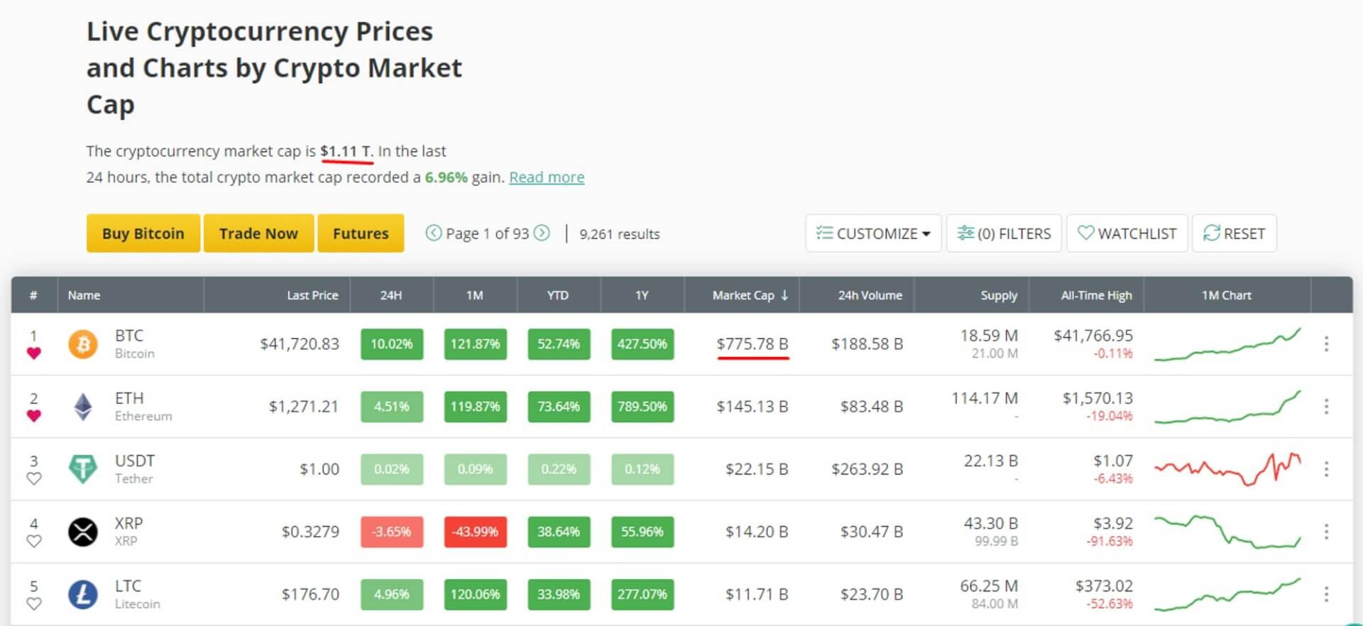 O Market Cap do Mercado Cripto passa de $1.1 Trilhão