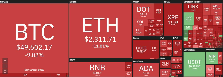 Bitcoin caiu mais que 25% - Coin360º